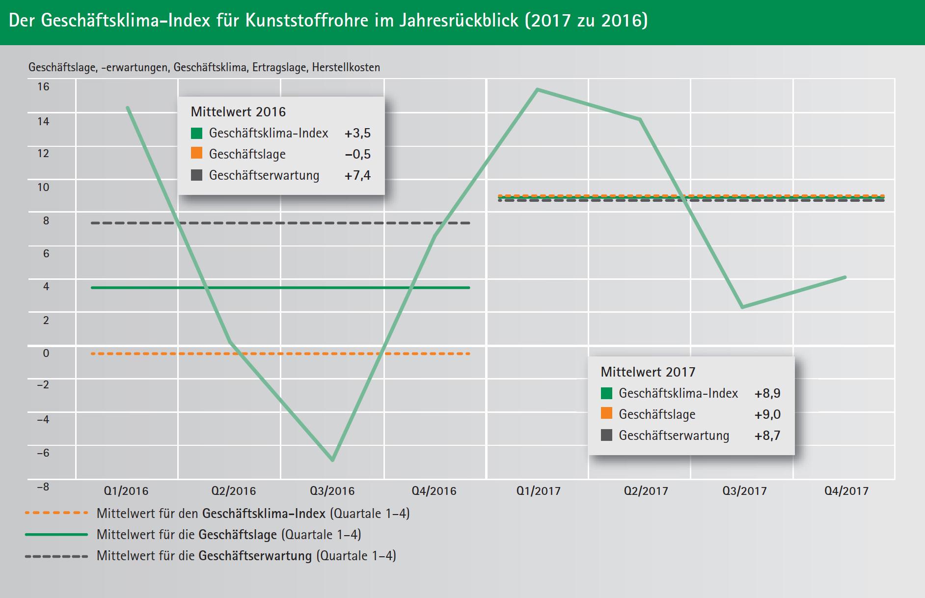 Der Geschäftsklima-Index für Kunststoffrohre im Jahresrückblick (2017 zu 2016)