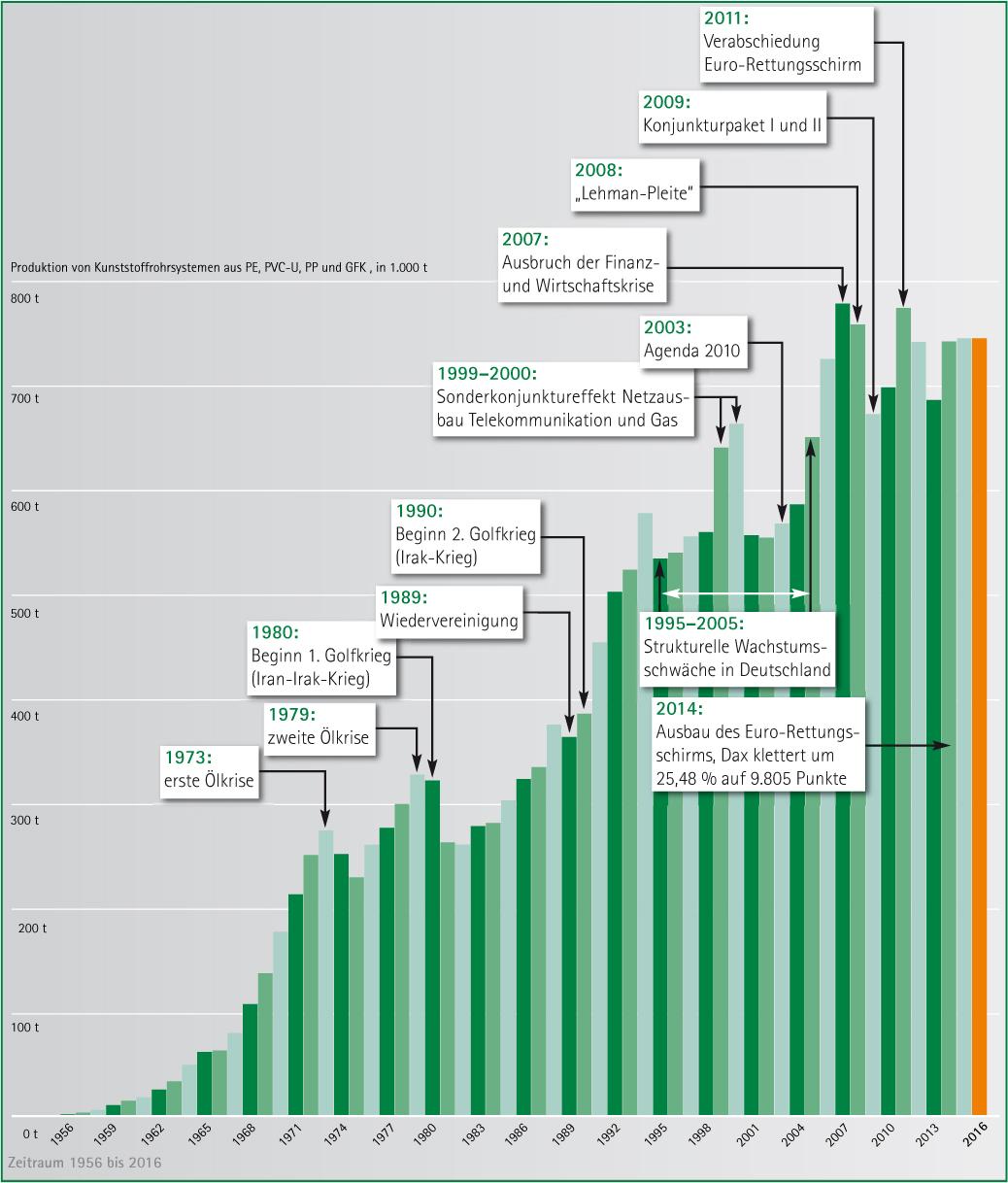 Korrelation zwischen internationalen bzw. nationalen politischen Ereignissen und den Produktionsmengen