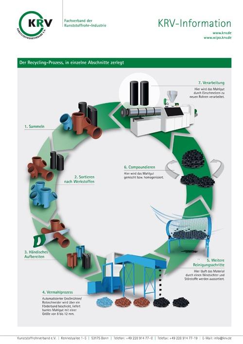 Recycling-Prozess in Arbeitsschritten
