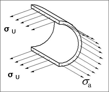 Spannungsverhältnisse in einem Druckrohr