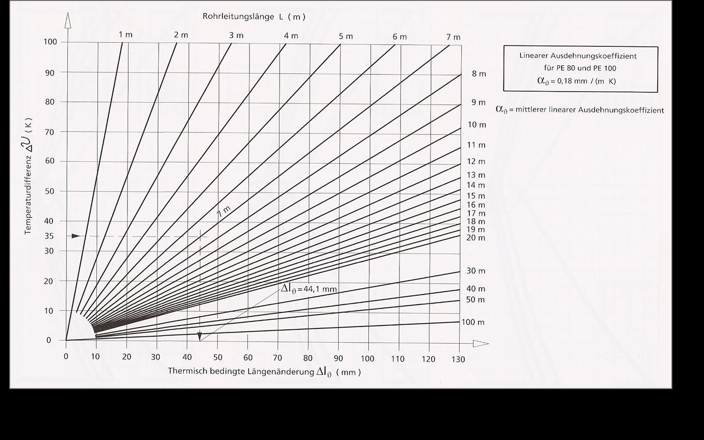 Thermische Längenänderungen in Kunststoffrohrleitungen aus PE80/ PE100