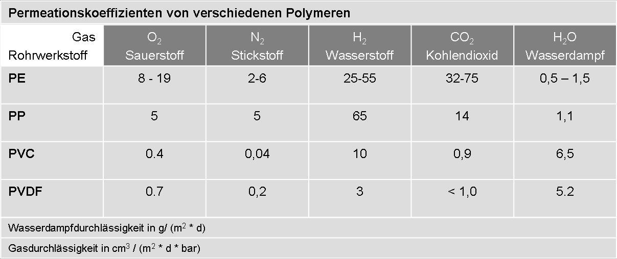 Tabelle Permeationskoeffizient