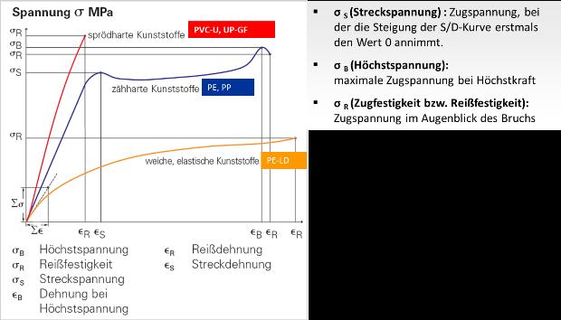 PN-Nenndruck Spannungsdiagramm