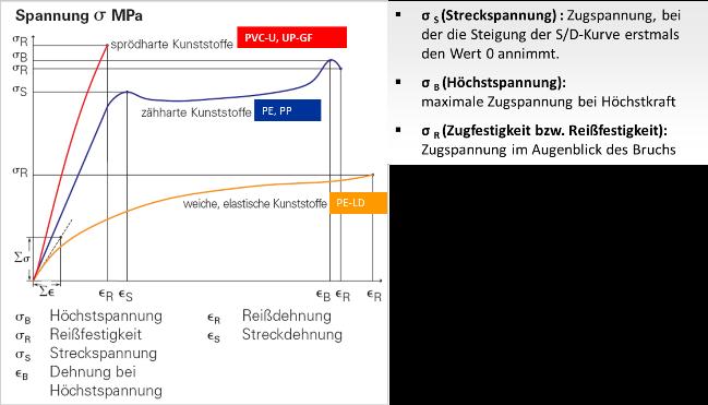 Reißfestigkeit (= Zugversuch) | Kunststoffrohrverband e.V. ...
