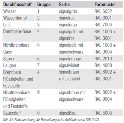 Kennzeichnung von Rohrleitungen nach dem Durchflussstoff