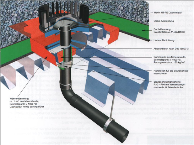 Montagebeispiel für Dachentwässerungssystem