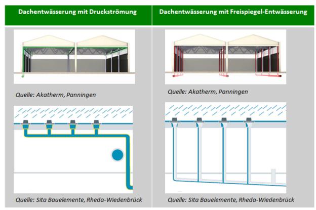 Unterscheidung Dachentwässerung mit Druckströmung / mit Freispiegel-Entwässerung