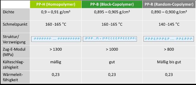 Molekularer Aufbau unterschiedlicher Polypropylen-Polymerarten