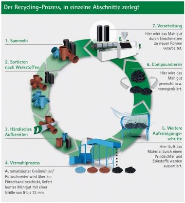 Der Recycling-Prozess in einzelnen Arbeitsschritten