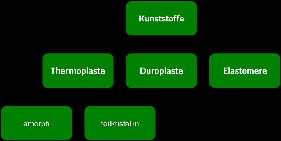 bei der betrachtung der kunststoffeigenschaften sind kenntnisse ber die makromoleklstruktur und deren bindungskrfte den haupt und nebenvalenzkrften - Duroplast Beispiele