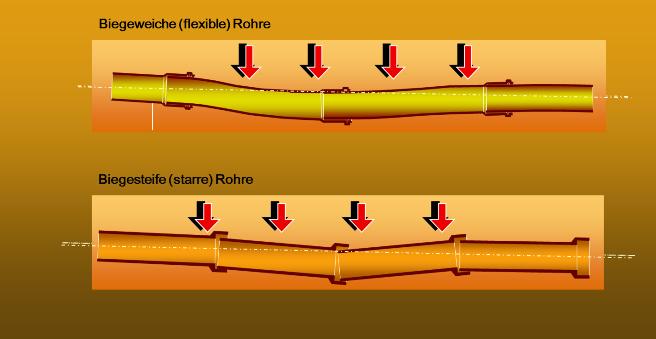 Verhalten Von Rohrsystemen Auf Belastungen Im Erdreich